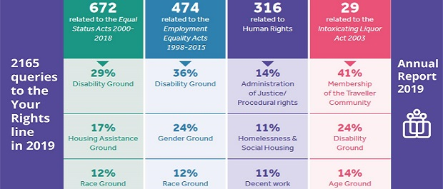 36% of all Employment Equality queries to IHREC were disability related in 2019
